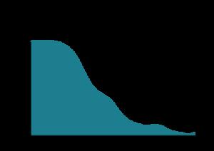 Evolution du taux d'homicide en Europe depuis le Moyen-Age